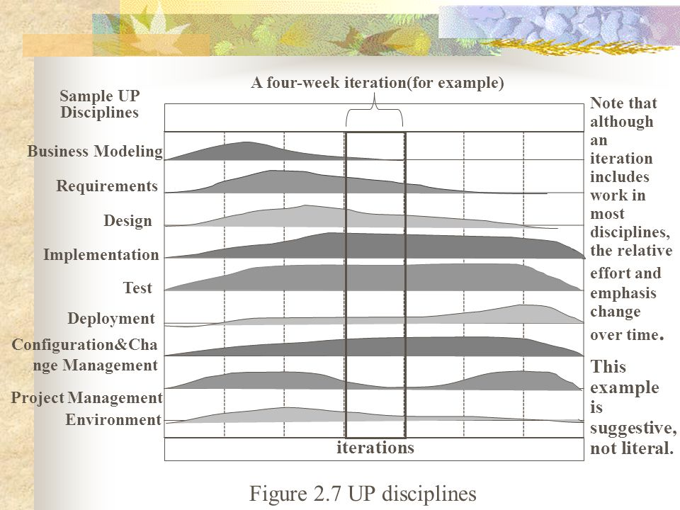 Figure 2.7 UP disciplines Sample UP Disciplines Business Modeling Note that although an iteration includes work in most disciplines, the relative effo
