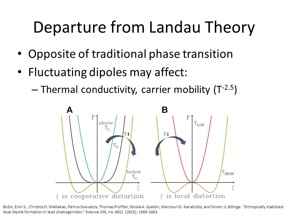 Departure from Landau Theory Opposite of traditional phase transition Fluctuating dipoles may affect: – Thermal conductivity, carrier mobility (T -2.5