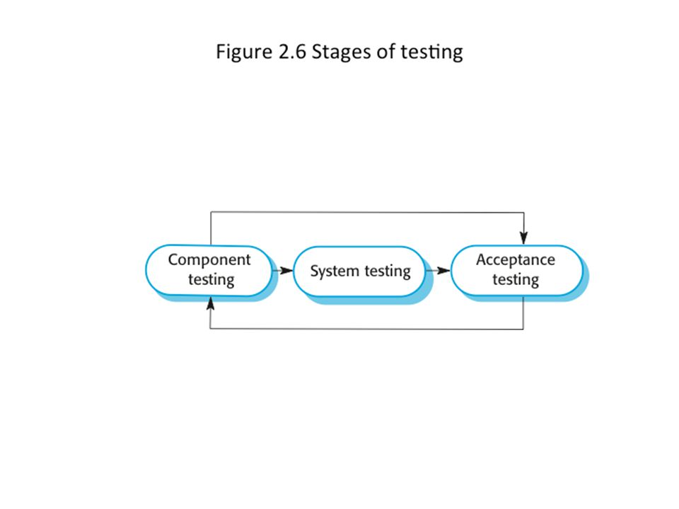 Stages of testing 22Chapter 2 Software Processes