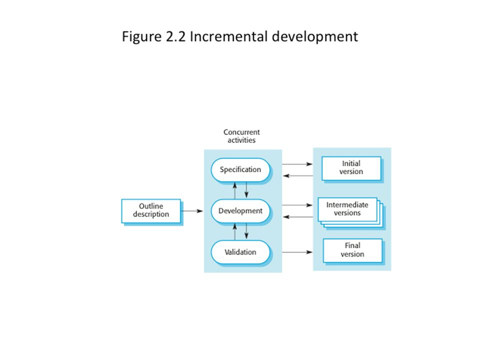 Incremental development 9Chapter 2 Software Processes