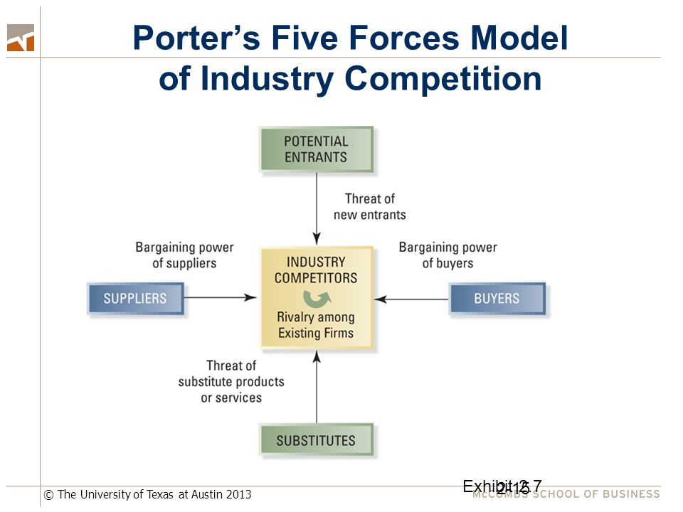 © The University of Texas at Austin 2013 Porter's Five Forces Model of Industry Competition 2-15 Exhibit 2.7