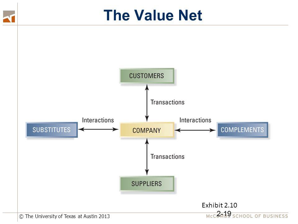 © The University of Texas at Austin 2013 The Value Net 2-19 Exhibit 2.10
