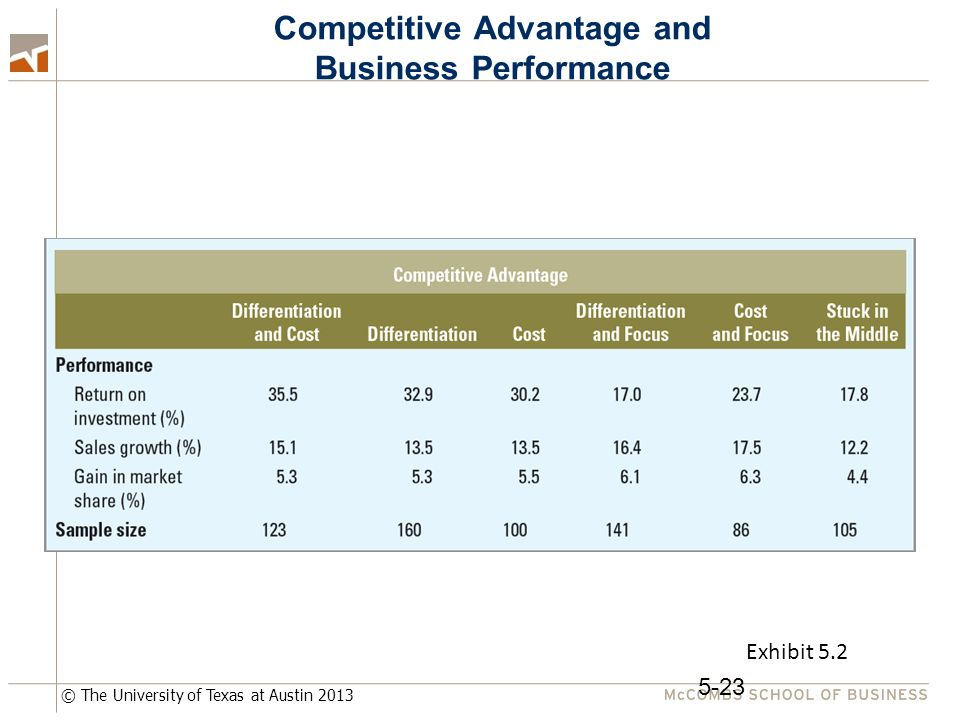 © The University of Texas at Austin 2013 Competitive Advantage and Business Performance 5-23 Exhibit 5.2