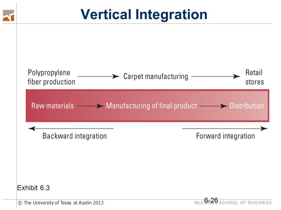 © The University of Texas at Austin 2013 Vertical Integration 6-26 Exhibit 6.3