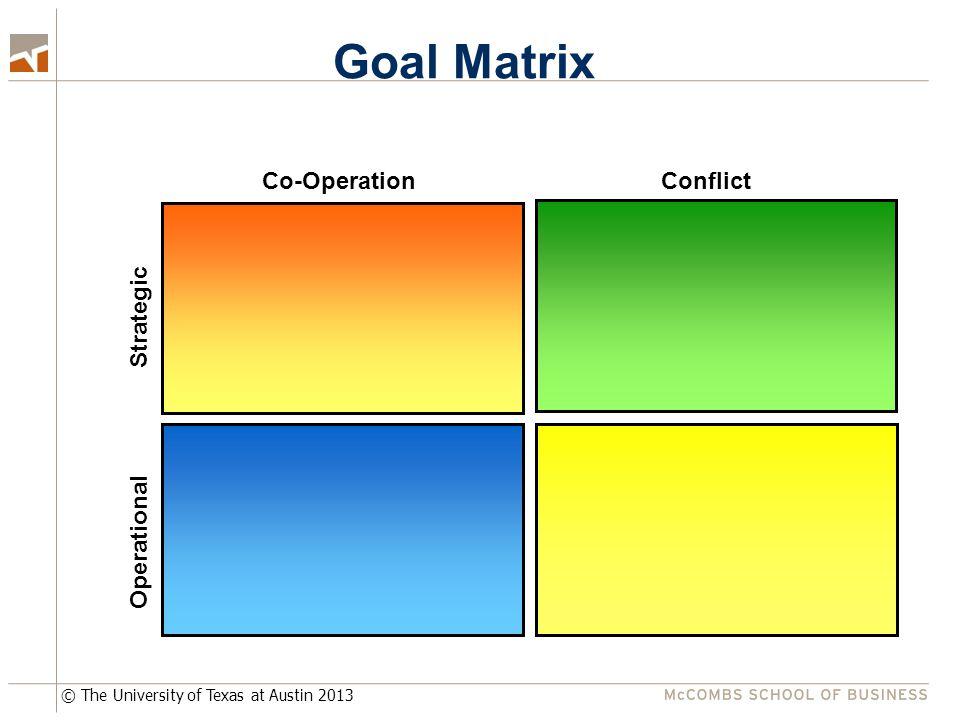 © The University of Texas at Austin 2013 Co-OperationConflict Strategic Operational Goal Matrix