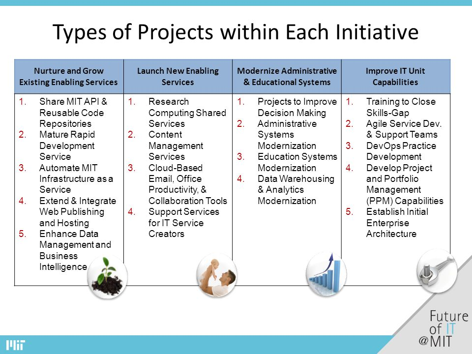 Types of Projects within Each Initiative Nurture and Grow Existing Enabling Services Launch New Enabling Services Modernize Administrative & Educational Systems Improve IT Unit Capabilities 1.Share MIT API & Reusable Code Repositories 2.Mature Rapid Development Service 3.Automate MIT Infrastructure as a Service 4.Extend & Integrate Web Publishing and Hosting 5.Enhance Data Management and Business Intelligence 1.Research Computing Shared Services 2.Content Management Services 3.Cloud-Based Email, Office Productivity, & Collaboration Tools 4.Support Services for IT Service Creators 1.Projects to Improve Decision Making 2.Administrative Systems Modernization 3.Education Systems Modernization 4.Data Warehousing & Analytics Modernization 1.Training to Close Skills-Gap 2.Agile Service Dev.