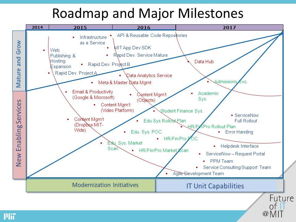 2015 2014 2016 Roadmap and Major Milestones 2017  Service Consulting/Support Team  Agile Development Team  API & Reusable Code Repositories  Rapid Dev.