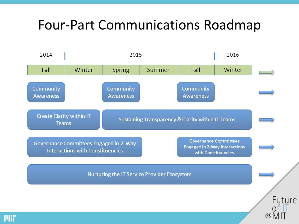 Four-Part Communications Roadmap Create Clarity within IT Teams Governance Committees Engaged in 2-Way Interactions with Constituencies Nurturing the IT Service Provider Ecosystem Sustaining Transparency & Clarity within IT Teams Community Awareness FallWinter FallSummerSpring 201420152016 Governance Committees Engaged in 2-Way Interactions with Constituencies