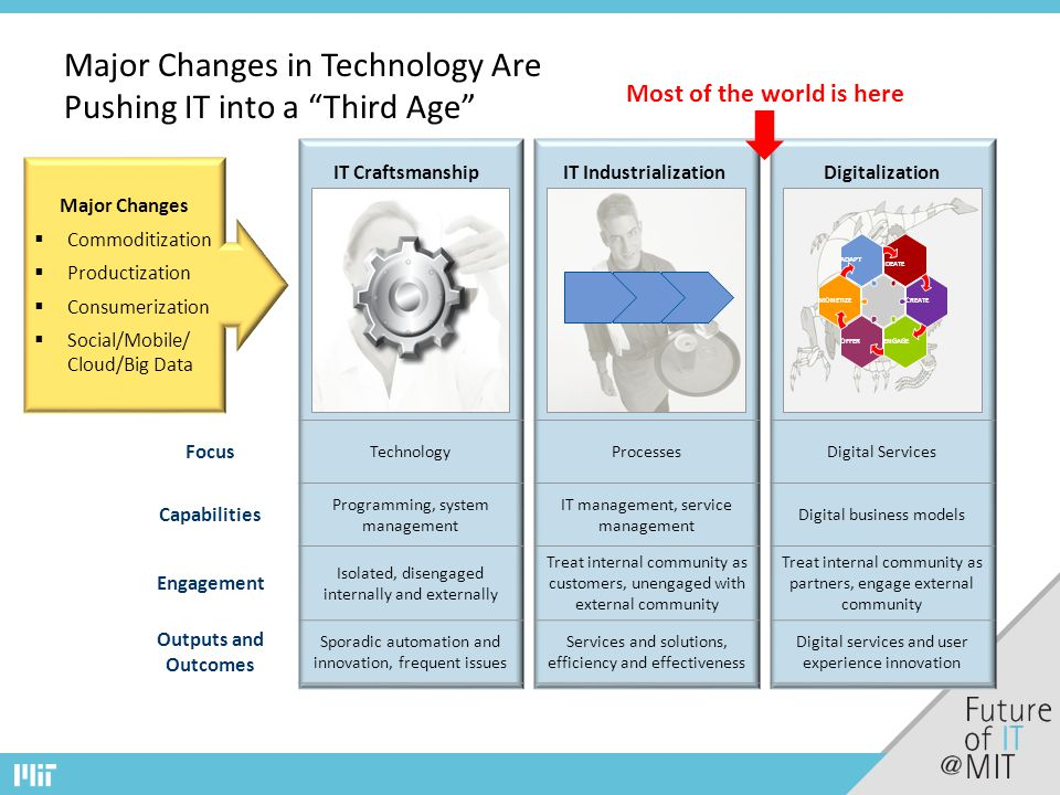 Major Changes in Technology Are Pushing IT into a Third Age Focus TechnologyProcessesDigital Services Capabilities Programming, system management IT management, service management Digital business models Engagement Isolated, disengaged internally and externally Treat internal community as customers, unengaged with external community Treat internal community as partners, engage external community Outputs and Outcomes Sporadic automation and innovation, frequent issues Services and solutions, efficiency and effectiveness Digital services and user experience innovation IT CraftsmanshipIT IndustrializationDigitalization Most of the world is here ADAPT ENGAGE CREATE IDEATE OFFER MONETIZE Major Changes  Commoditization  Productization  Consumerization  Social/Mobile/ Cloud/Big Data