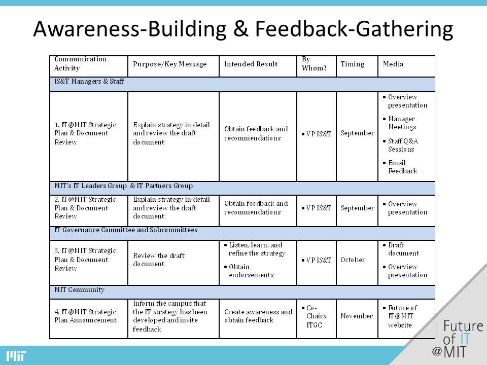 Awareness-Building & Feedback-Gathering