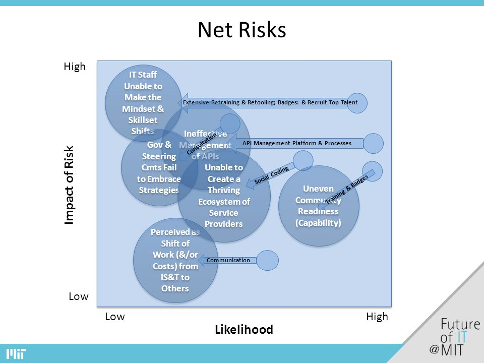Net Risks High Low High Likelihood Impact of Risk Perceived as Shift of Work (&/or Costs) from IS&T to Others IT Staff Unable to Make the Mindset & Skillset Shifts Communication Extensive Retraining & Retooling; Badges: & Recruit Top Talent Ineffective Management of APIs API Management Platform & Processes Gov & Steering Cmts Fail to Embrace Strategies Consultation Unable to Create a Thriving Ecosystem of Service Providers Social Coding Uneven Community Readiness (Capability) Training & Badges