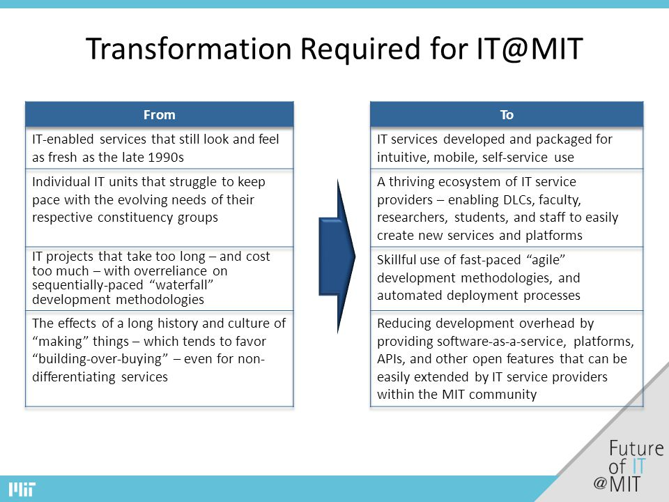 Transformation Required for IT@MIT