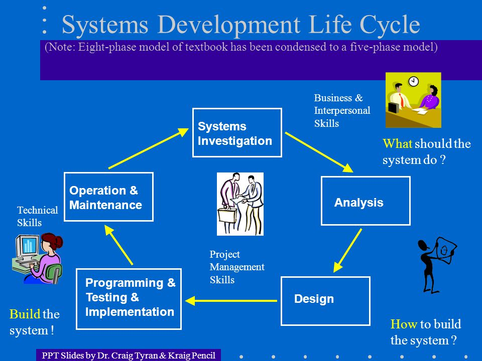 PPT Slides by Dr. Craig Tyran & Kraig Pencil Systems Development Life Cycle (Note: Eight-phase model of textbook has been condensed to a five-phase mo