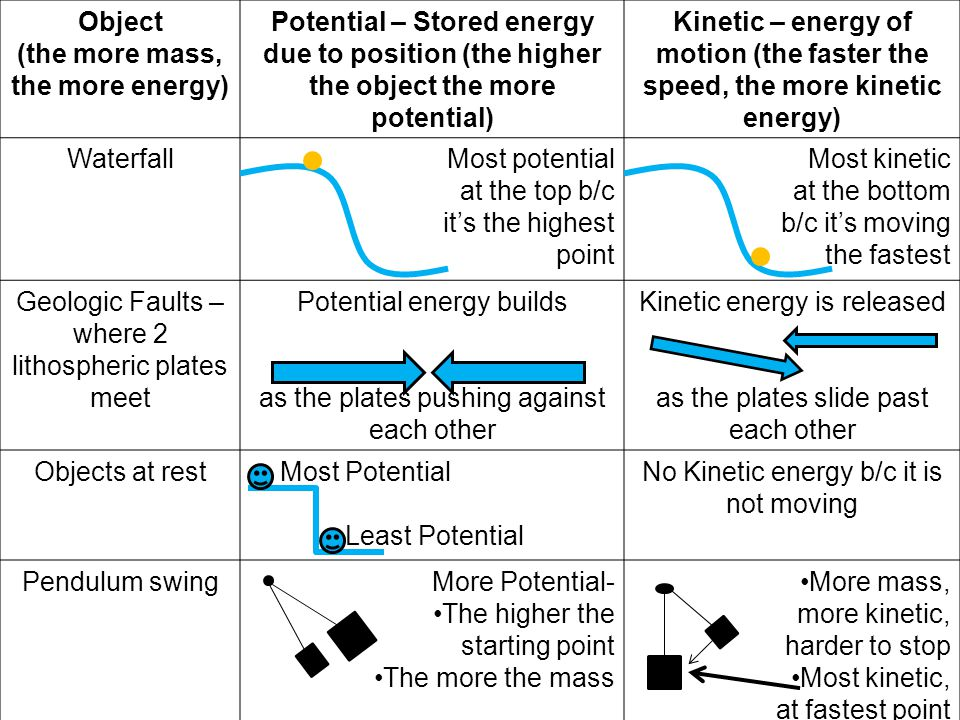 Object (the more mass, the more energy) Potential – Stored energy due to position (the higher the object the more potential) Kinetic – energy of motion (the faster the speed, the more kinetic energy) WaterfallMost potential at the top b/c it's the highest point Most kinetic at the bottom b/c it's moving the fastest Geologic Faults – where 2 lithospheric plates meet Potential energy builds as the plates pushing against each other Kinetic energy is released as the plates slide past each other Objects at rest Most Potential Least Potential No Kinetic energy b/c it is not moving Pendulum swingMore Potential- The higher the starting point The more the mass More mass, more kinetic, harder to stop Most kinetic, at fastest point