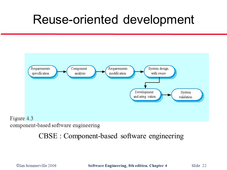 © Ian Sommerville 2006Software Engineering, 8th edition. Chapter 4 Slide 22 Reuse-oriented development CBSE : Component-based software engineering Fig
