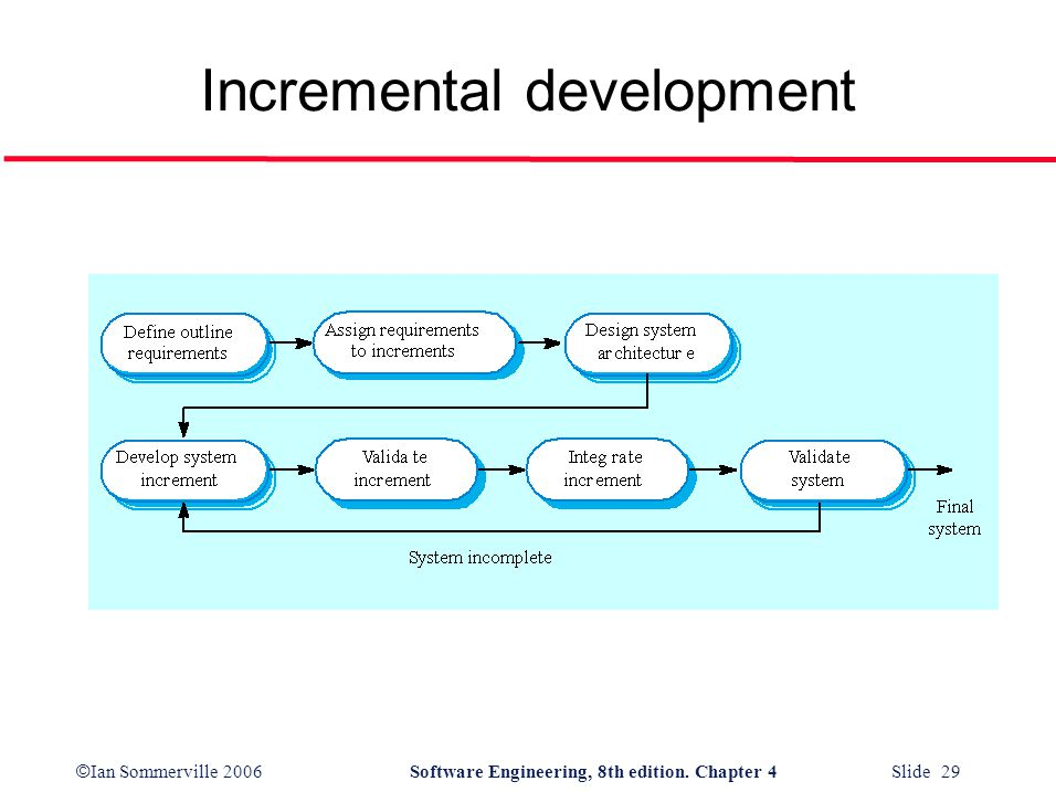 © Ian Sommerville 2006Software Engineering, 8th edition. Chapter 4 Slide 29 Incremental development