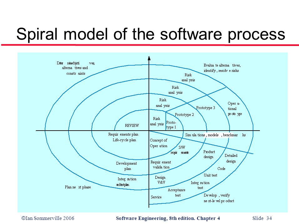 © Ian Sommerville 2006Software Engineering, 8th edition. Chapter 4 Slide 34 Spiral model of the software process