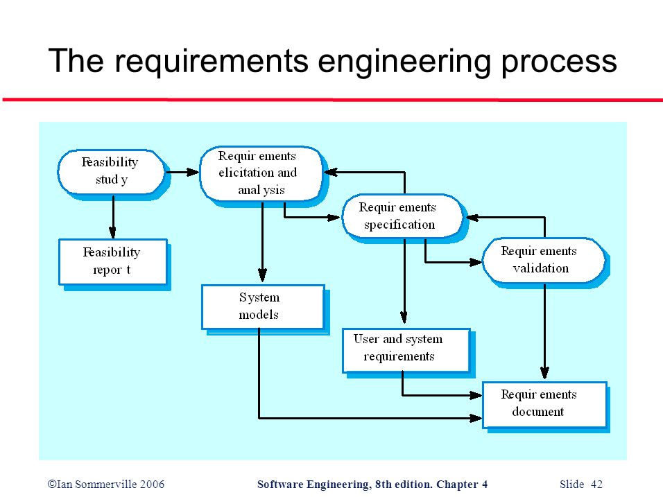 © Ian Sommerville 2006Software Engineering, 8th edition. Chapter 4 Slide 42 The requirements engineering process