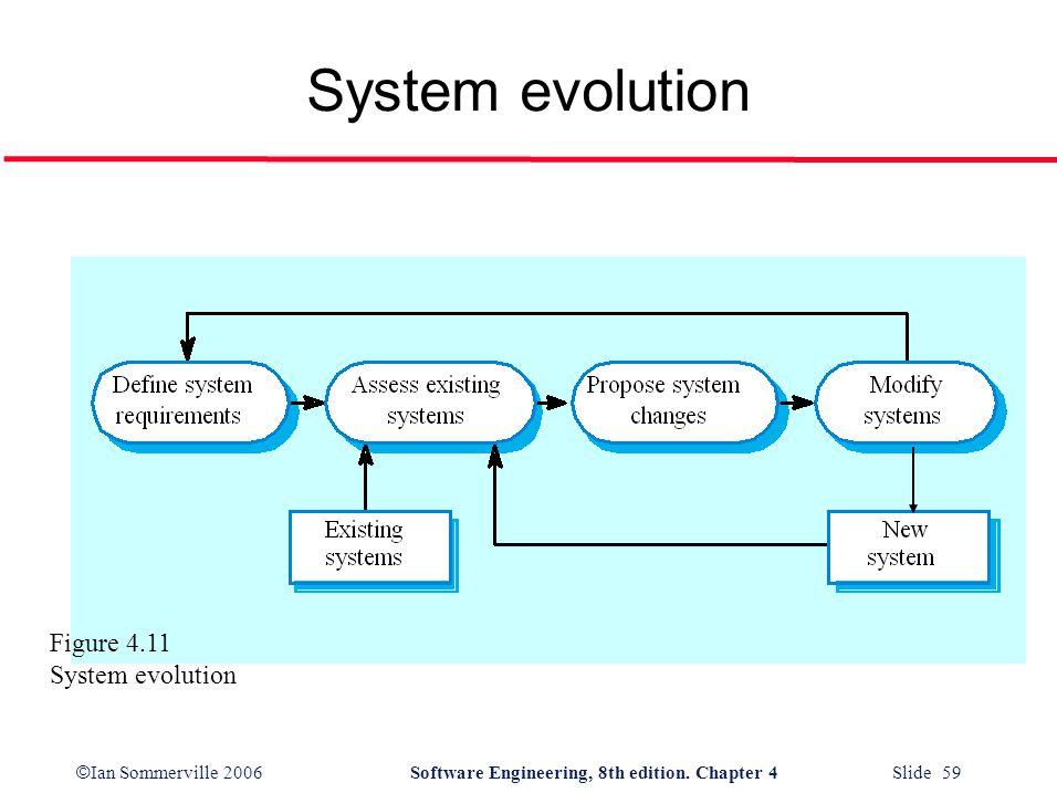 © Ian Sommerville 2006Software Engineering, 8th edition. Chapter 4 Slide 59 System evolution Figure 4.11 System evolution