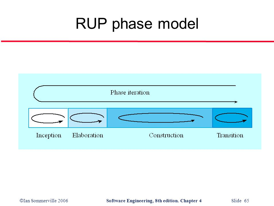 © Ian Sommerville 2006Software Engineering, 8th edition. Chapter 4 Slide 65 RUP phase model
