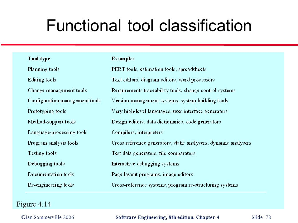 © Ian Sommerville 2006Software Engineering, 8th edition. Chapter 4 Slide 78 Functional tool classification Figure 4.14