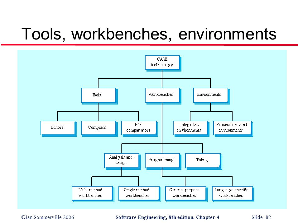 © Ian Sommerville 2006Software Engineering, 8th edition. Chapter 4 Slide 82 Tools, workbenches, environments