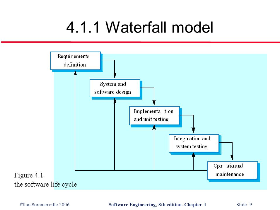 © Ian Sommerville 2006Software Engineering, 8th edition. Chapter 4 Slide 9 4.1.1 Waterfall model Figure 4.1 the software life cycle