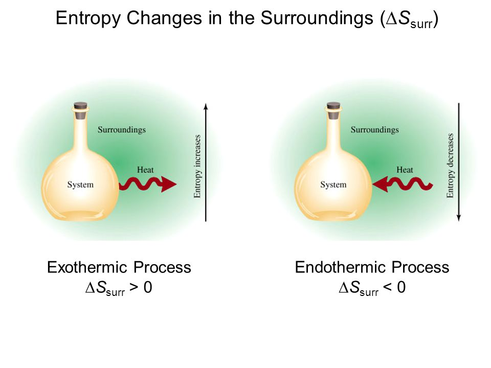 Entropy Changes in the Surroundings (  S surr ) Exothermic Process  S surr > 0 Endothermic Process  S surr < 0