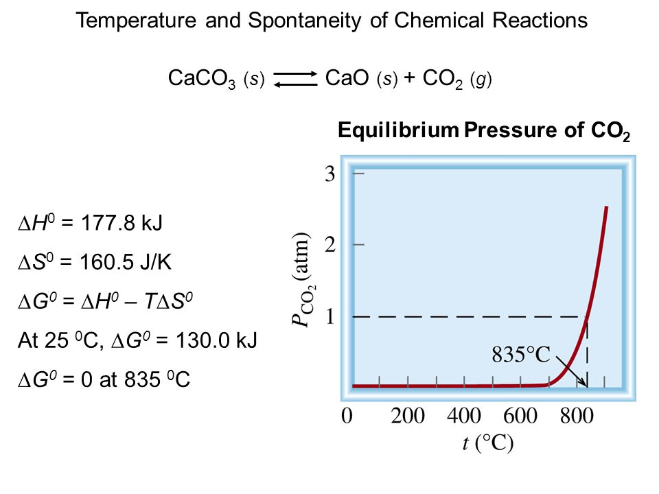 CaCO 3 (s) CaO (s) + CO 2 (g)  H 0 = 177.8 kJ  S 0 = 160.5 J/K  G 0 =  H 0 – T  S 0 At 25 0 C,  G 0 = 130.0 kJ  G 0 = 0 at 835 0 C Temperature