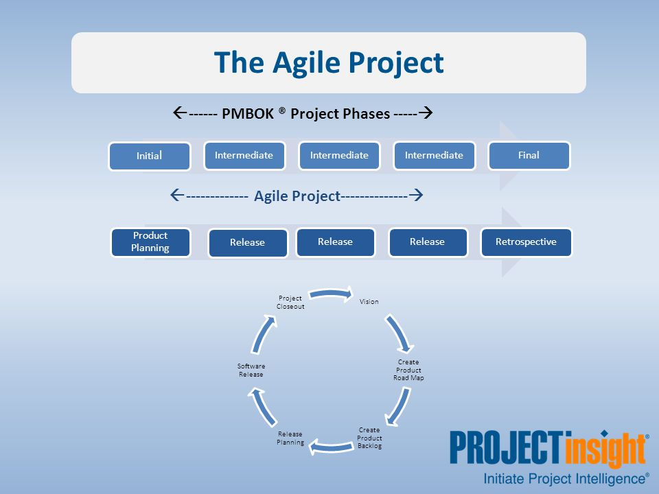 The Agile Project Product Planning Release Retrospective  ------------- Agile Project--------------  Initia l Intermediate Final  ------ PMBOK ® Project Phases -----  Vision Create Product Road Map Create Product Backlog Release Planning Software Release Project Closeout