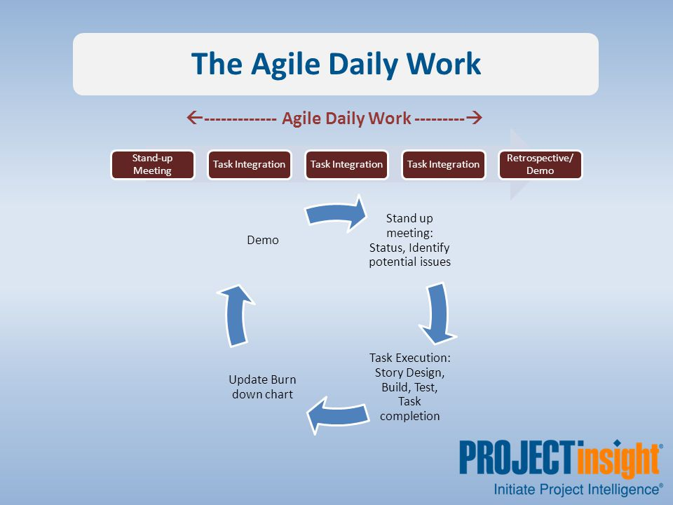 The Agile Daily Work Stand up meeting: Status, Identify potential issues Task Execution: Story Design, Build, Test, Task completion Update Burn down chart Demo Stand-up Meeting Task Integration Retrospective/ Demo  ------------- Agile Daily Work --------- 