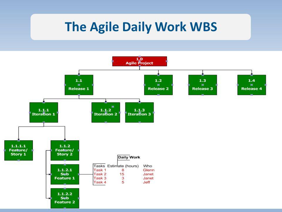 The Agile Daily Work WBS