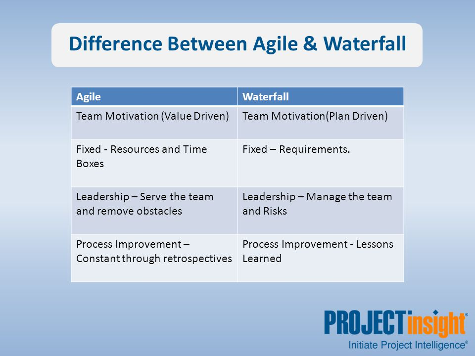 Difference Between Agile & Waterfall AgileWaterfall Team Motivation (Value Driven)Team Motivation(Plan Driven) Fixed - Resources and Time Boxes Fixed – Requirements.