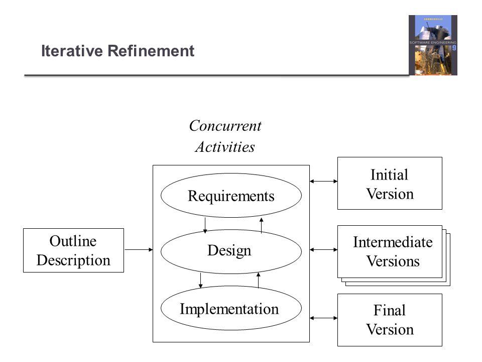 Iterative Refinement Outline Description Concurrent Activities Requirements Design Implementation Initial Version Intermediate Versions Final Version
