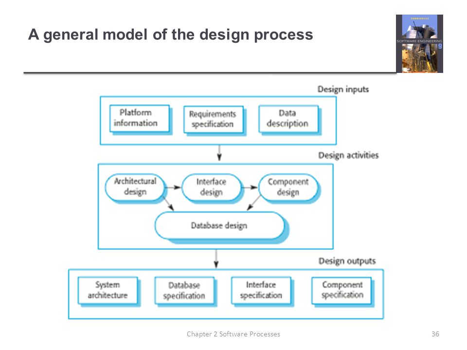 A general model of the design process 36Chapter 2 Software Processes