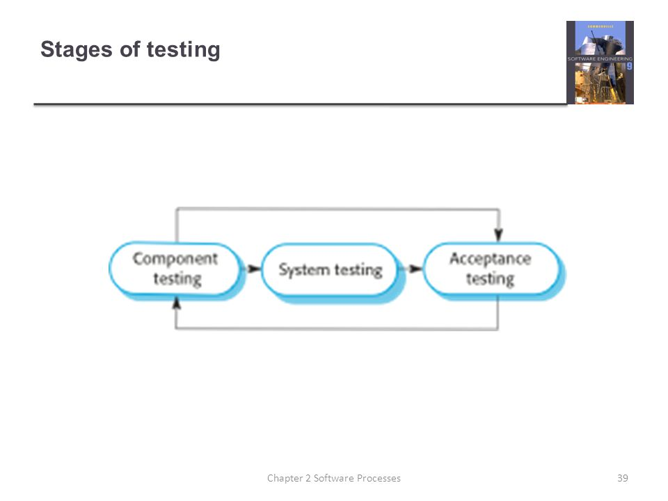Stages of testing 39Chapter 2 Software Processes