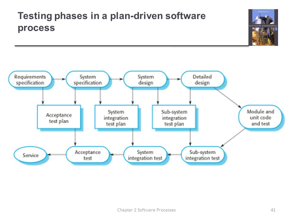 Testing phases in a plan-driven software process 41Chapter 2 Software Processes