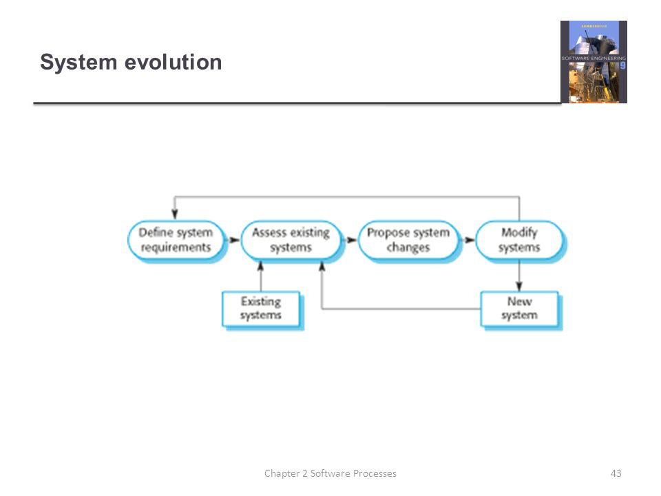 System evolution 43Chapter 2 Software Processes