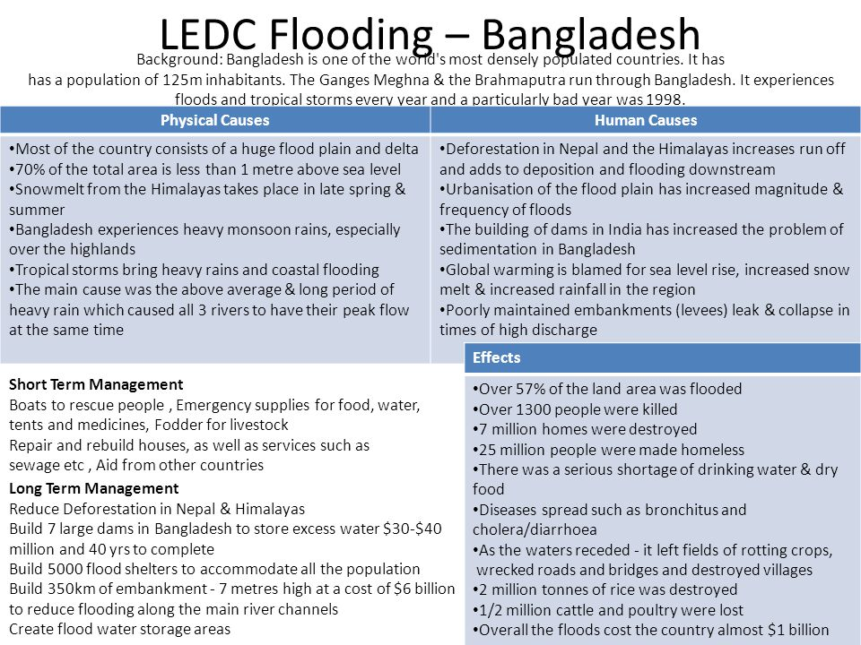 LEDC Flooding – Bangladesh Background: Bangladesh is one of the world's most densely populated countries. It has has a population of 125m inhabitants.