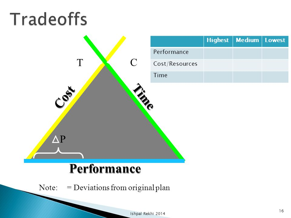 Performance Cost Time P T C Note: = Deviations from original plan HighestMediumLowest Performance Cost/Resources Time Ishpal Rekhi 2014 16