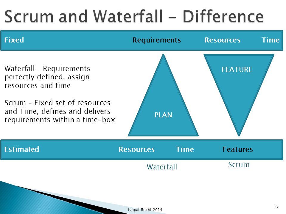 Ishpal Rekhi 2014 27 Fixed RequirementsResourcesTime EstimatedResourcesTime Features PLAN FEATURE Waterfall Scrum Waterfall – Requirements perfectly d