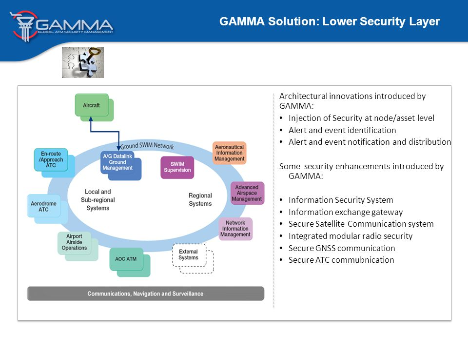 GAMMA Solution: Lower Security Layer Architectural innovations introduced by GAMMA: Injection of Security at node/asset level Alert and event identification Alert and event notification and distribution Some security enhancements introduced by GAMMA: Information Security System Information exchange gateway Secure Satellite Communication system Integrated modular radio security Secure GNSS communication Secure ATC commubnication