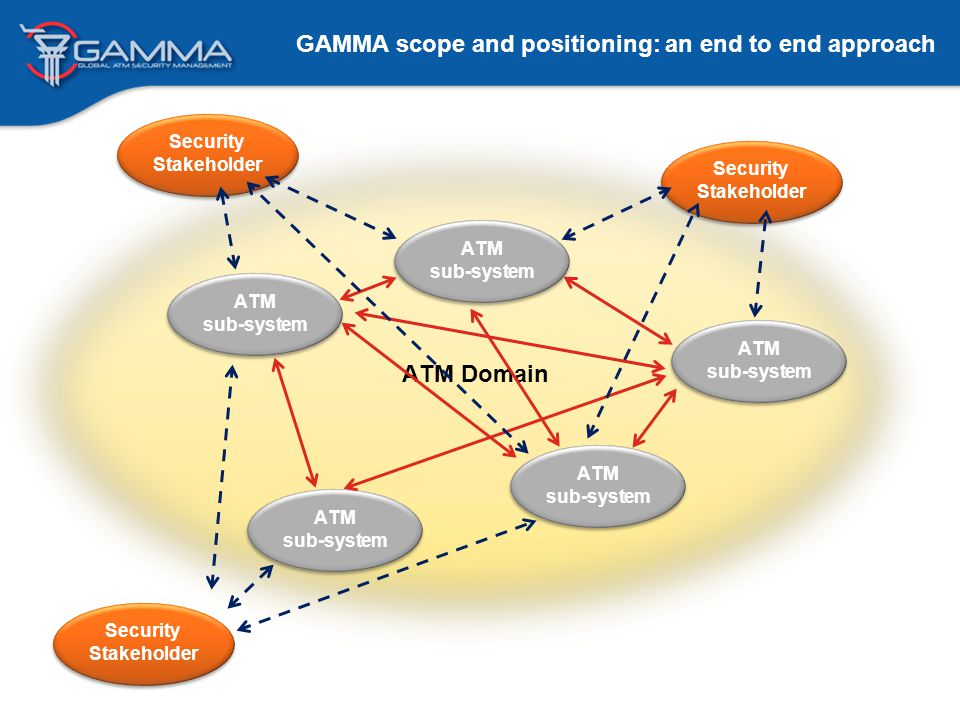 GAMMA: Objectives Develop ATM threat assessment and risk treatment models Define an ATM Security Management Framework Define an ATM Security Security solution architecture Design and develop security prototype components GAMMA Objectives ATM Security solution ATM Security solution validation GAMMA Prototypes Develop validation environment