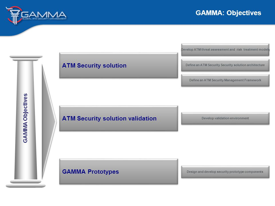 Single Stakeholder Cyber Security Mngmt (Local SOC) SOC CERT CIRC GAMMA solution considers the possibility that Local ATM stakeholders include security Security management capabilities: Planning Monitoring Incident Management Alert/Event collection and distribution GAMMA Solution: Intermediate Security Layer