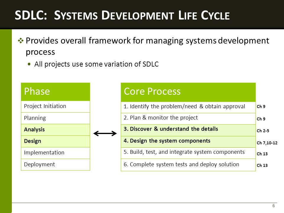 2 Approaches to the SDLC 7 Waterfall Model Modified Waterfall Spiral Model Incremental Development Assumptions can be planned in advance system can be developed according to the plan Assumptions Iterative Must be flexible & adapt Predictive SDLC Adaptive SDLC