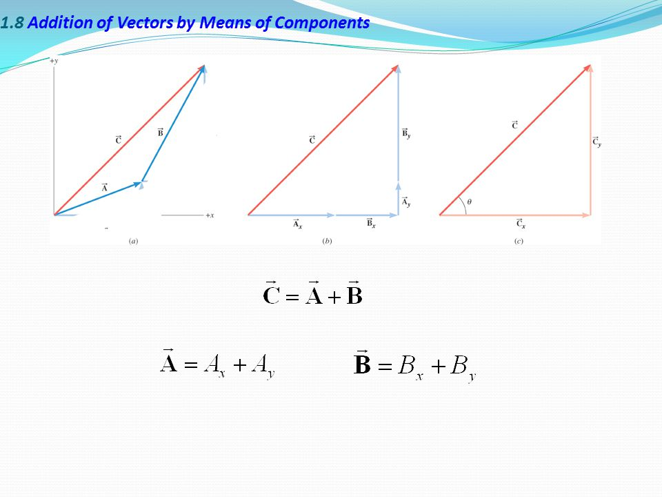1.8 Addition of Vectors by Means of Components