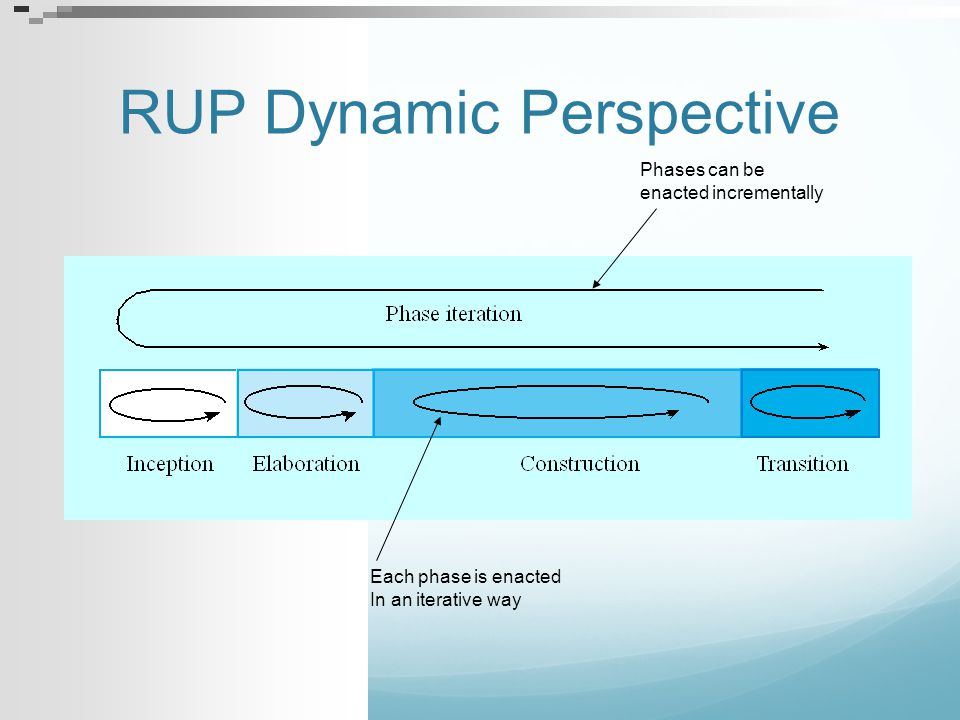 RUP Dynamic Perspective Phases can be enacted incrementally Each phase is enacted In an iterative way
