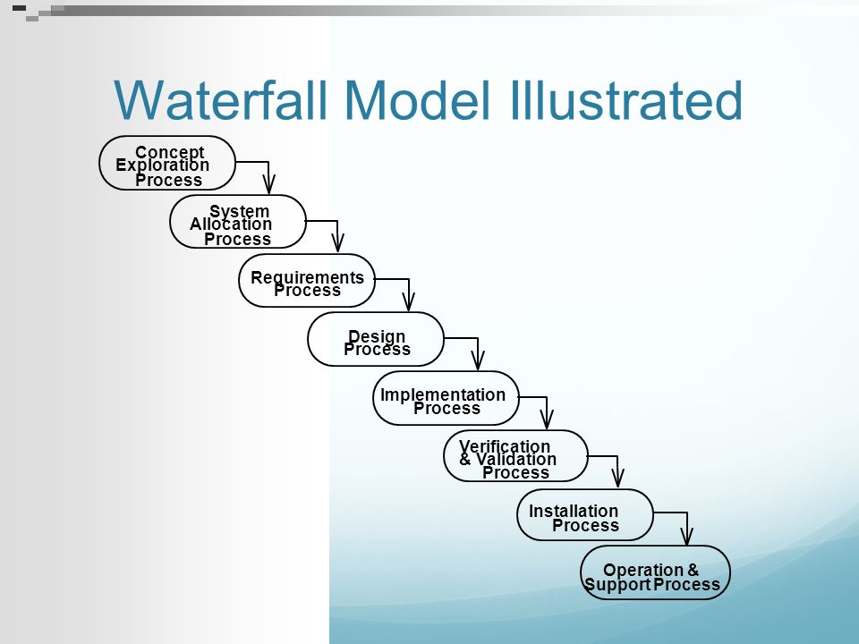About Waterfall Lifecycle Managers love waterfall models: Nice milestones No need to look back (linear system), one activity at a time Easy to check progress : 90% coded, 20% tested Developers hate the waterfall model Requirements are a moving target They have to come up with estimates based on no data.