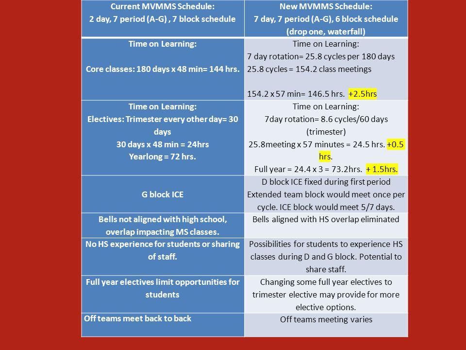 Comparison Current MVMMS Schedule: 2 day, 7 period (A-G), 7 block schedule New MVMMS Schedule: 7 day, 7 period (A-G), 6 block schedule (drop one, waterfall) Time on Learning: Core classes: 180 days x 48 min= 144 hrs.