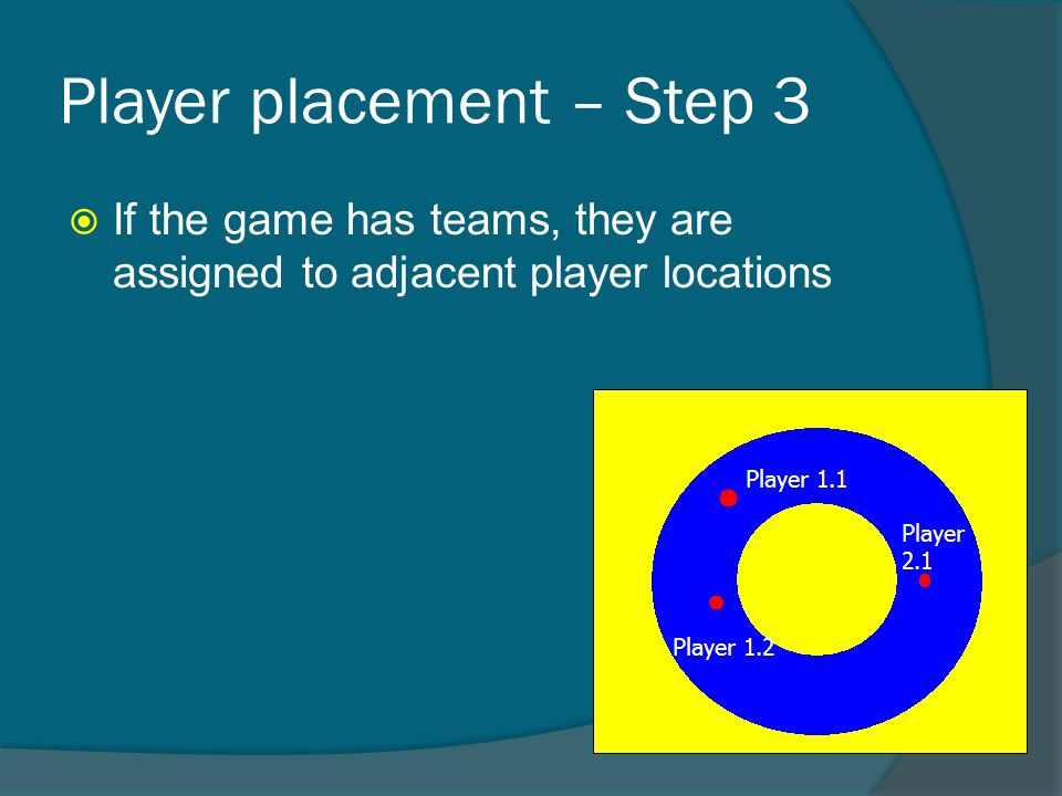Player placement – Step 3  If the game has teams, they are assigned to adjacent player locations